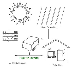 Grid Tie Inverter, Solar Grid Tie Inverter - Solar, Wind Hydro